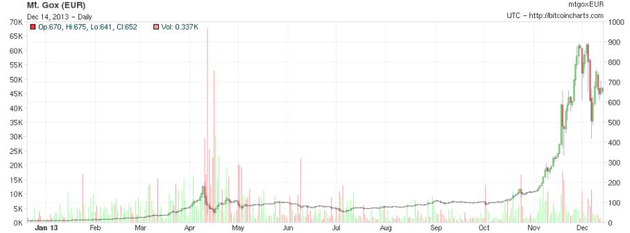 Signal » Blog Archive » Petit cours de Bitcoin pour les nuls