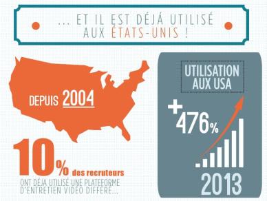 10 % des entretiens des recruteurs l'utilisent aux USA ?