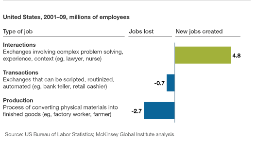 Most job growth in mature economies involves complex interactions, not routine production or transaction work.